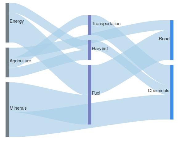 Pathsjs demo sankey diagram ccuart Gallery